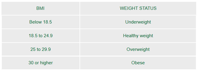 healthy weight range