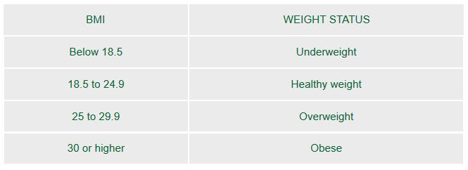 healthy weight range
